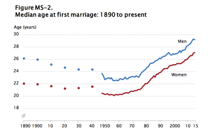 Trends in age at first marriage for men and women in the USA, 1890-2014. Source: US Census Bureau